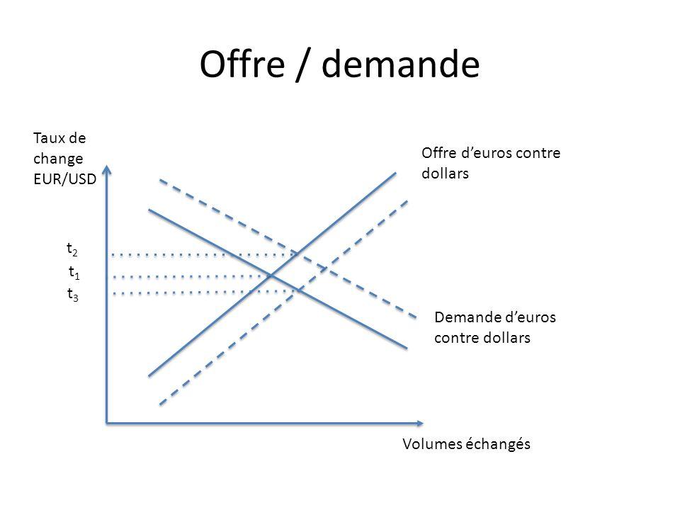 Offre / demande Taux de change EUR/USD Volumes échangés Offre deuros contre dollars Demande deuros contre dollars t1t1 t2t2 t3t3