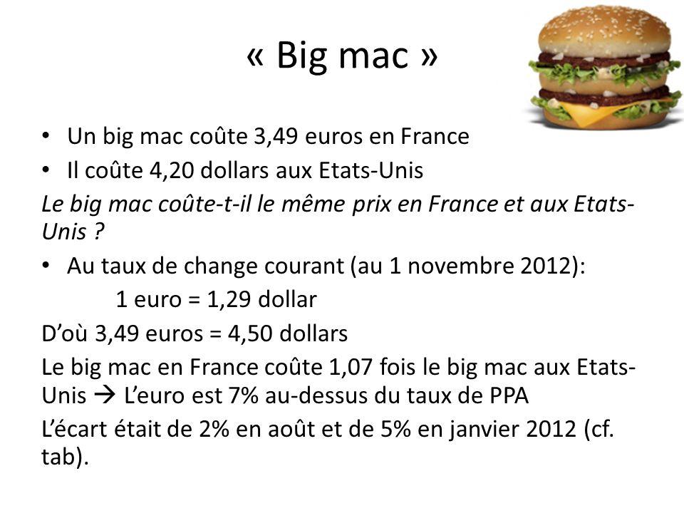 « Big mac » Un big mac coûte 3,49 euros en France Il coûte 4,20 dollars aux Etats-Unis Le big mac coûte-t-il le même prix en France et aux Etats- Unis