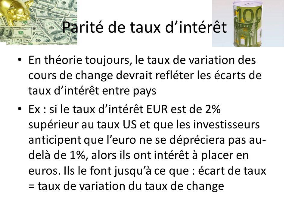 Parité de taux dintérêt En théorie toujours, le taux de variation des cours de change devrait refléter les écarts de taux dintérêt entre pays Ex : si