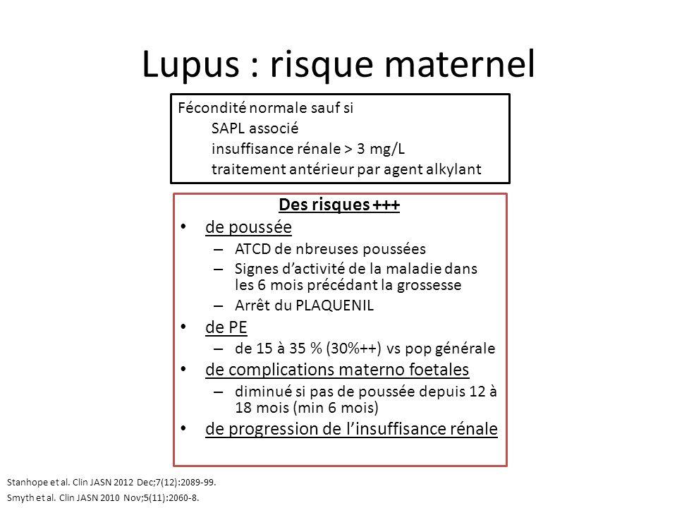 Lupus : risque maternel Des risques +++ de poussée – ATCD de nbreuses poussées – Signes dactivité de la maladie dans les 6 mois précédant la grossesse