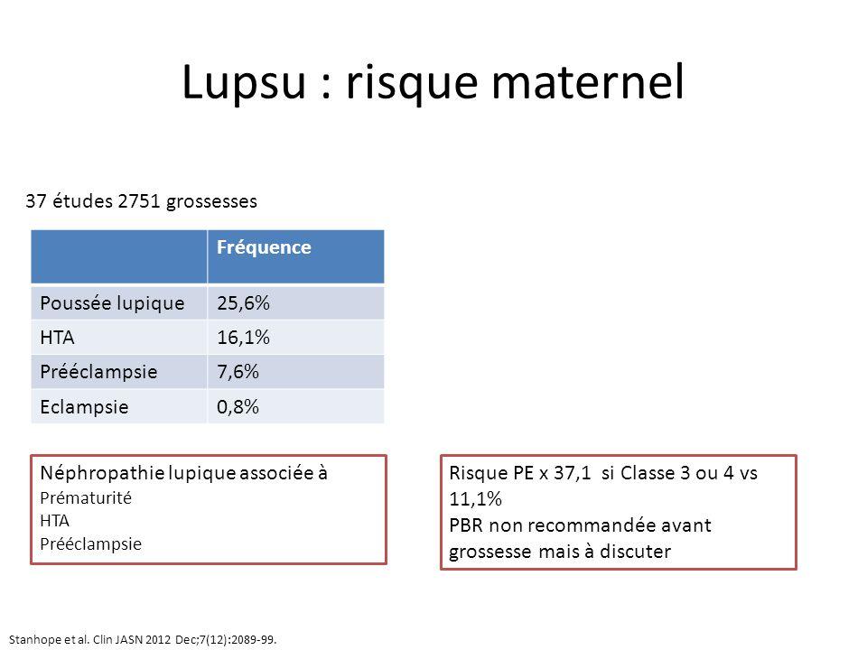 Lupsu : risque maternel Fréquence Poussée lupique25,6% HTA16,1% Prééclampsie7,6% Eclampsie0,8% 37 études 2751 grossesses Néphropathie lupique associée