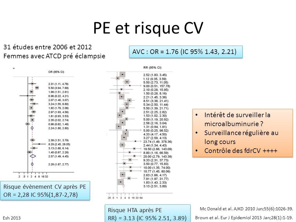 PE et risque CV 31 études entre 2006 et 2012 Femmes avec ATCD pré éclampsie Brown et al. Eur J Epidemiol 2013 Jan;28(1):1-19. Mc Donald et al. AJKD 20