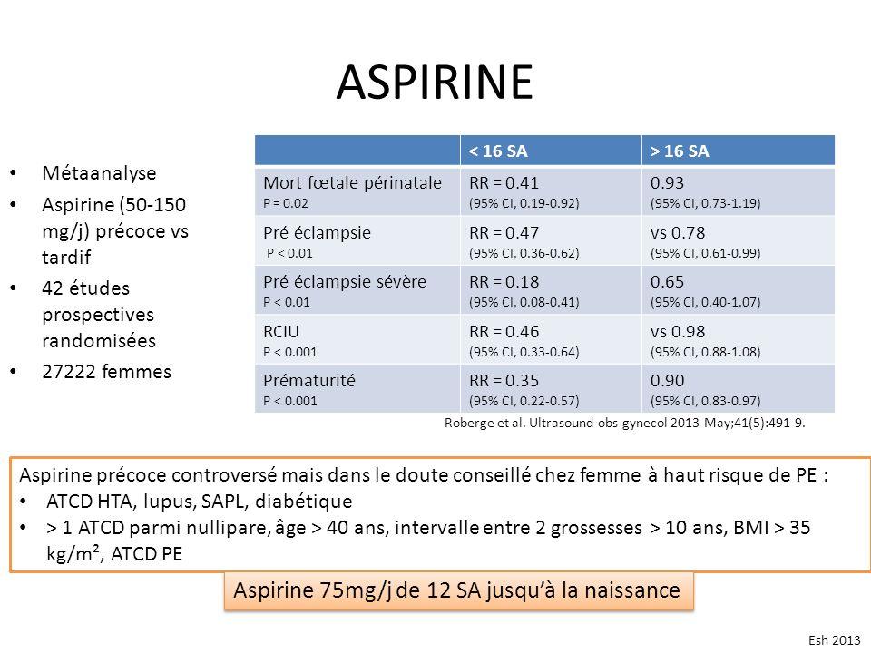 ASPIRINE Métaanalyse Aspirine (50-150 mg/j) précoce vs tardif 42 études prospectives randomisées 27222 femmes Roberge et al. Ultrasound obs gynecol 20