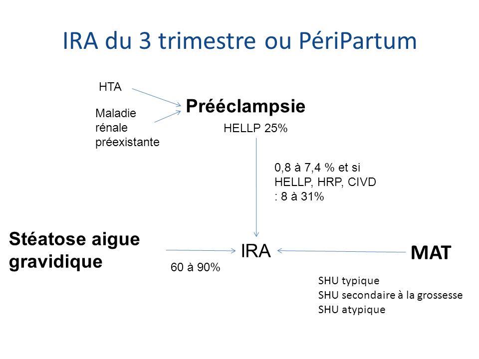 HTA Maladie rénale préexistante Prééclampsie IRA Stéatose aigue gravidique HELLP 25% IRA du 3 trimestre ou PériPartum 60 à 90% 0,8 à 7,4 % et si HELLP