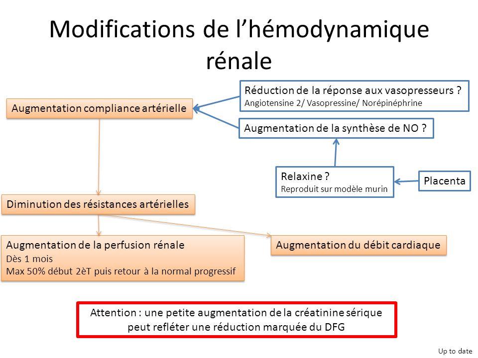 Différencier HELLP/SAG/PTT/LED/MATT Acharya et al. Adv Chronic Kidney Dis. 2013 May;20(3):215-22