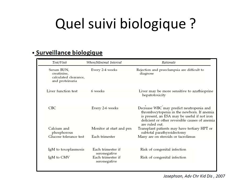 Quel suivi biologique ?