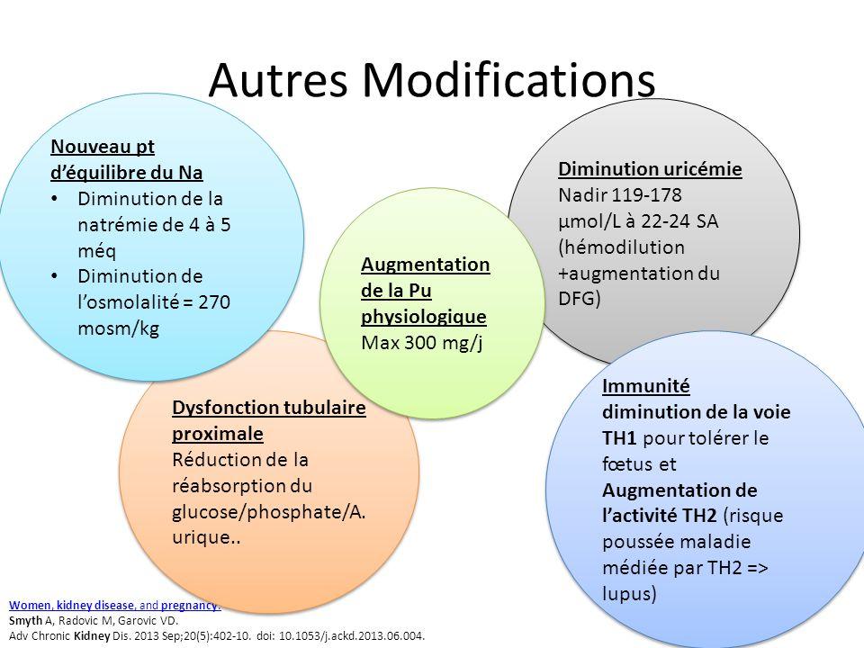Autres Modifications Women, kidney disease, and pregnancy. Smyth A, Radovic M, Garovic VD. Adv Chronic Kidney Dis. 2013 Sep;20(5):402-10. doi: 10.1053