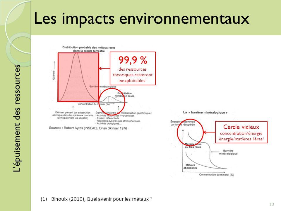 10 (1)Bihouix (2010), Quel avenir pour les métaux ? Lépuisement des ressources Les impacts environnementaux 99,9 % des ressources théoriques resteront