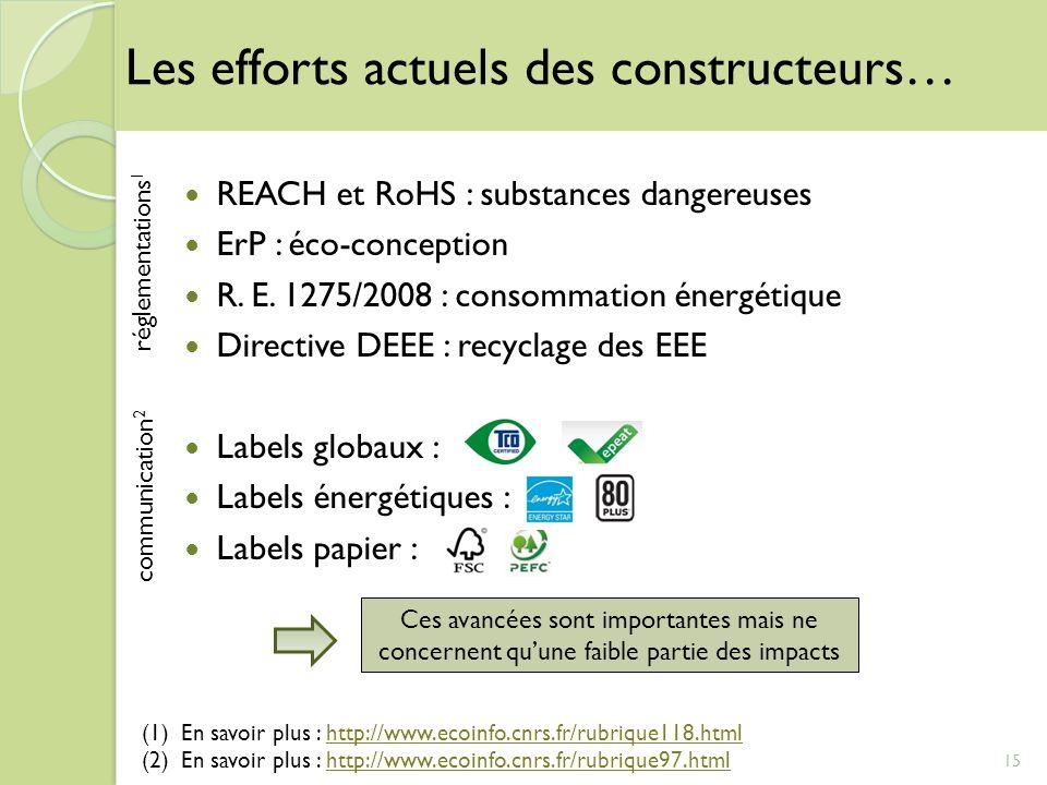 REACH et RoHS : substances dangereuses ErP : éco-conception R. E. 1275/2008 : consommation énergétique Directive DEEE : recyclage des EEE Labels globa