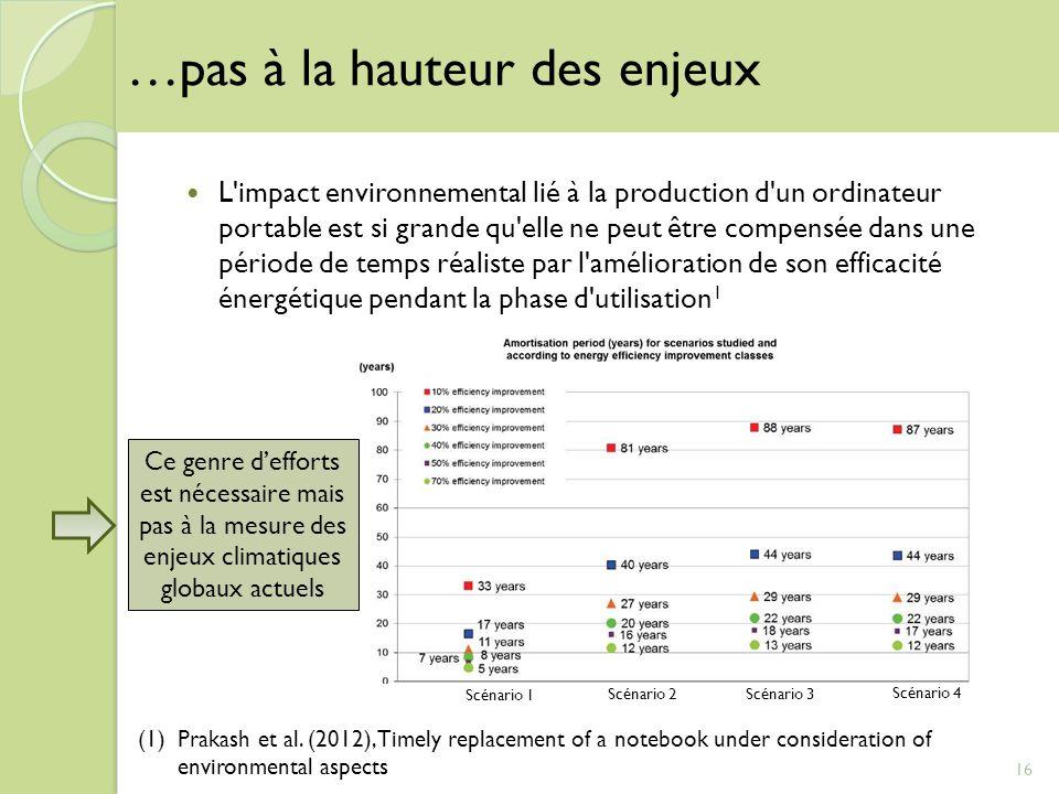 L'impact environnemental lié à la production d'un ordinateur portable est si grande qu'elle ne peut être compensée dans une période de temps réaliste