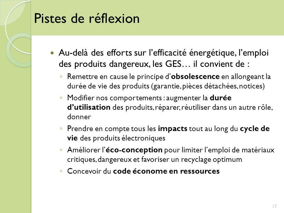 Au-delà des efforts sur lefficacité énergétique, lemploi des produits dangereux, les GES… il convient de : Remettre en cause le principe dobsolescence