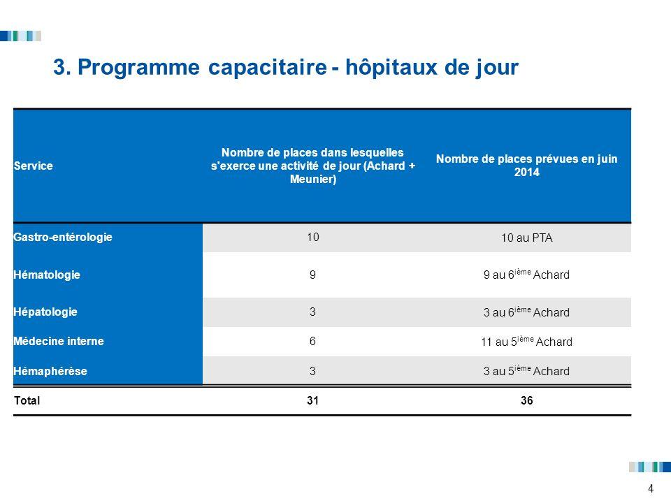 4 3. Programme capacitaire - hôpitaux de jour Service Nombre de places dans lesquelles s'exerce une activité de jour (Achard + Meunier) Nombre de plac
