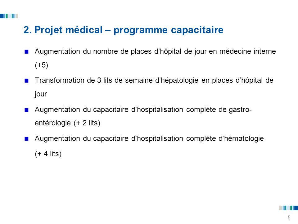 5 2. Projet médical – programme capacitaire Augmentation du nombre de places dhôpital de jour en médecine interne (+5) Transformation de 3 lits de sem