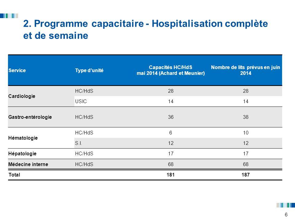 6 2. Programme capacitaire - Hospitalisation complète et de semaine ServiceType dunité Capacités HC/HdS mai 2014 (Achard et Meunier) Nombre de lits pr