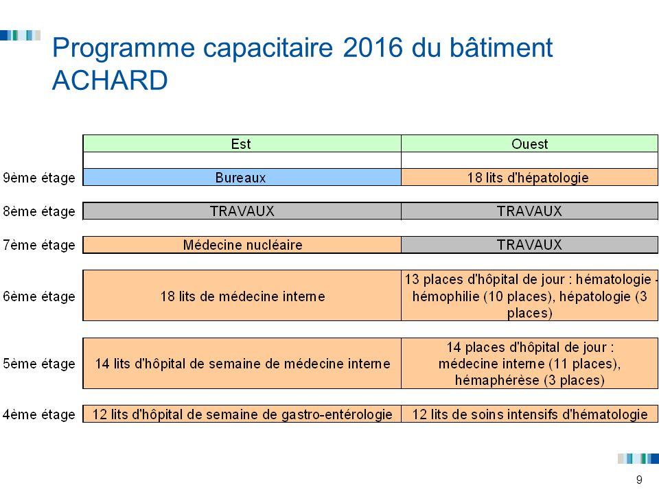 10 Programme capacitaire 2017 du bâtiment ACHARD
