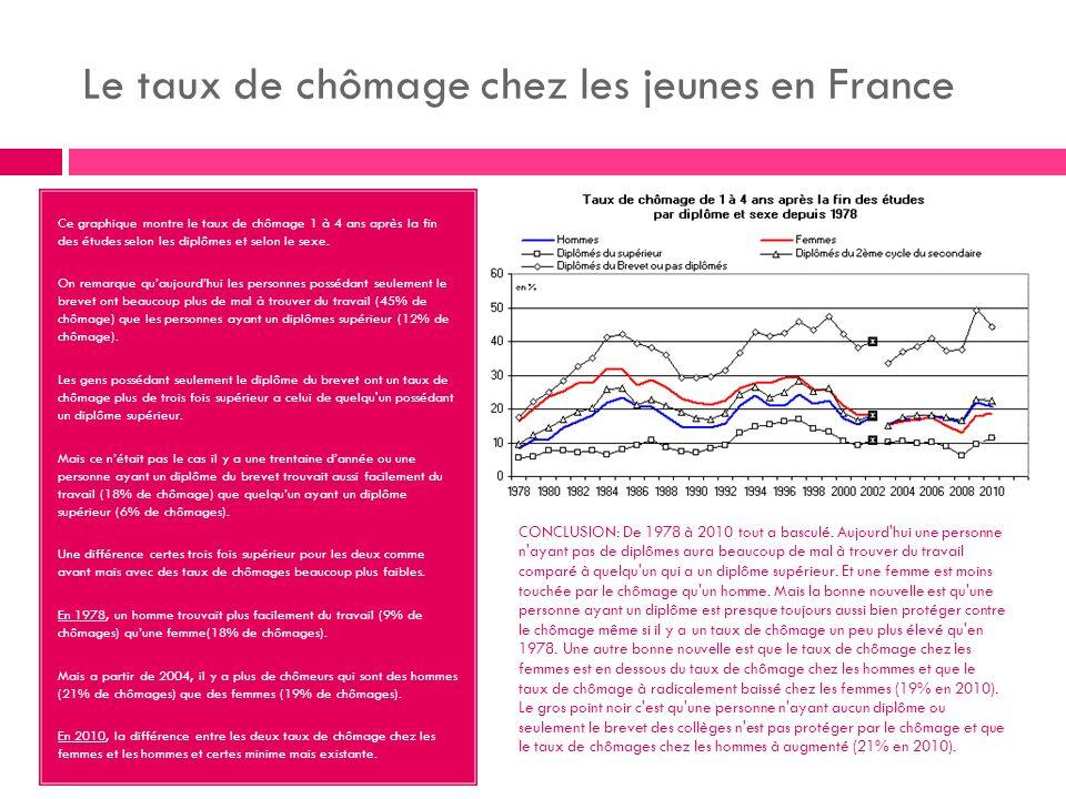 Le taux de chômage chez les jeunes en France Ce graphique montre le taux de chômage 1 à 4 ans après la fin des études selon les diplômes et selon le sexe.