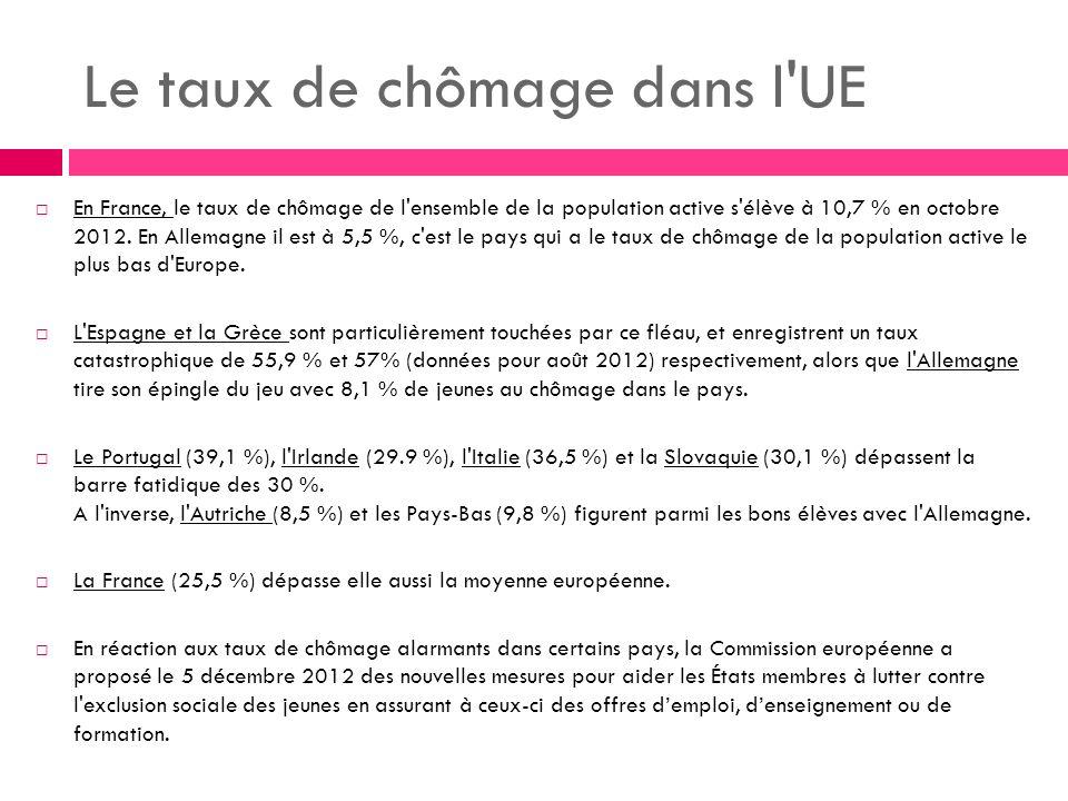 Le taux de chômage dans l UE En France, le taux de chômage de l ensemble de la population active s élève à 10,7 % en octobre 2012.