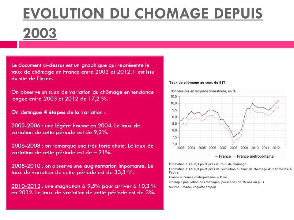 EVOLUTION DU CHOMAGE DEPUIS 2003 Le document ci-dessus est un graphique qui représente le taux de chômage en France entre 2003 et 2012.