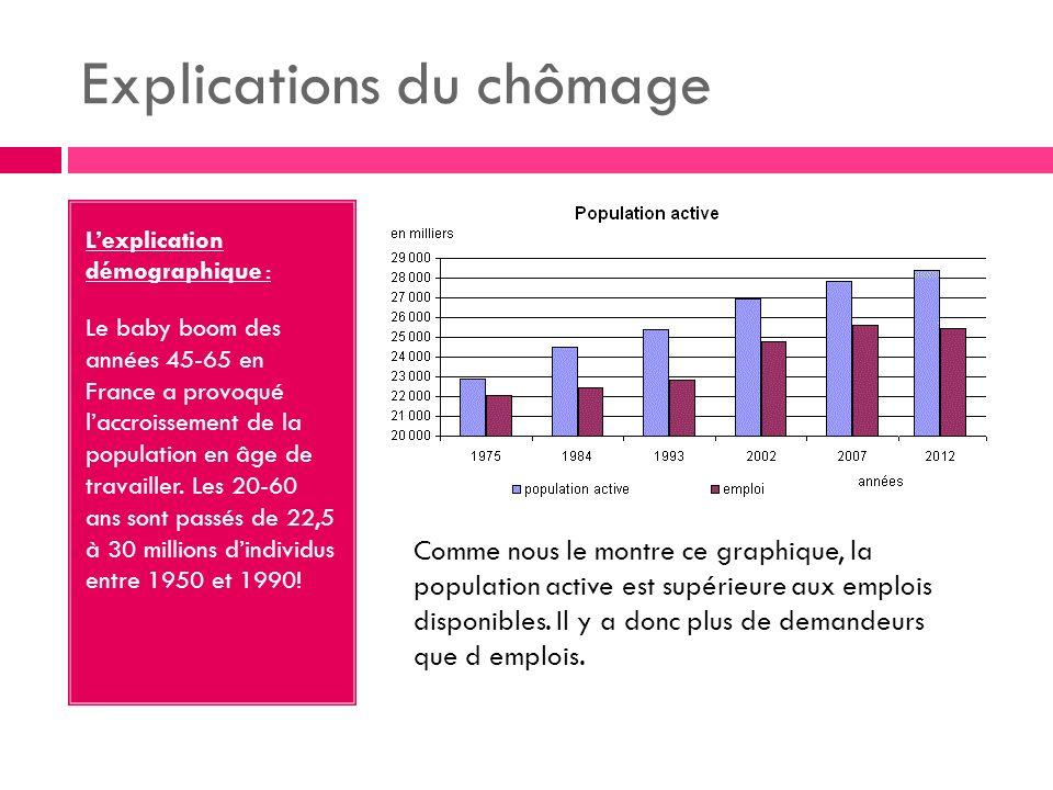 Explications du chômage Lexplication démographique : Le baby boom des années 45-65 en France a provoqué laccroissement de la population en âge de travailler.