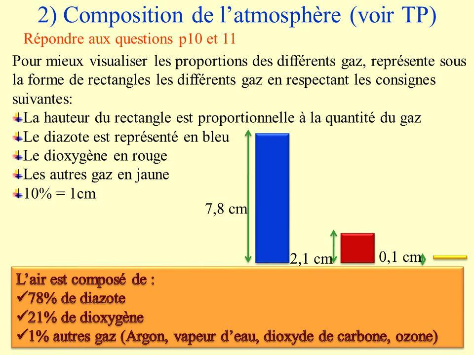 2) Composition de latmosphère (voir TP) Pour mieux visualiser les proportions des différents gaz, représente sous la forme de rectangles les différent