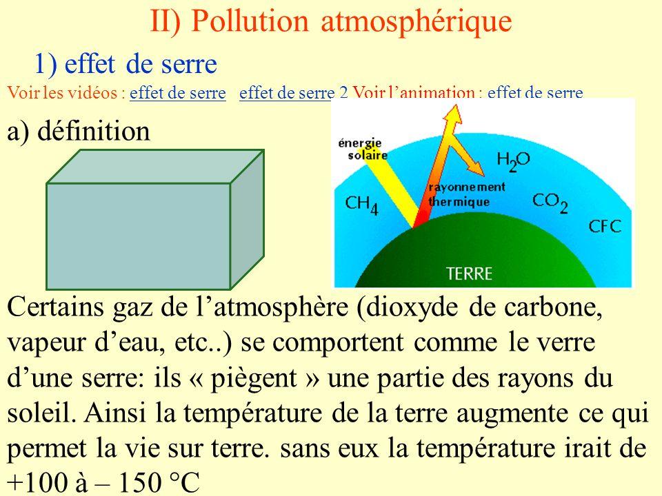 II) Pollution atmosphérique 1) effet de serre Voir les vidéos : effet de serre effet de serre 2 Voir lanimation : effet de serreeffet de serreeffet de