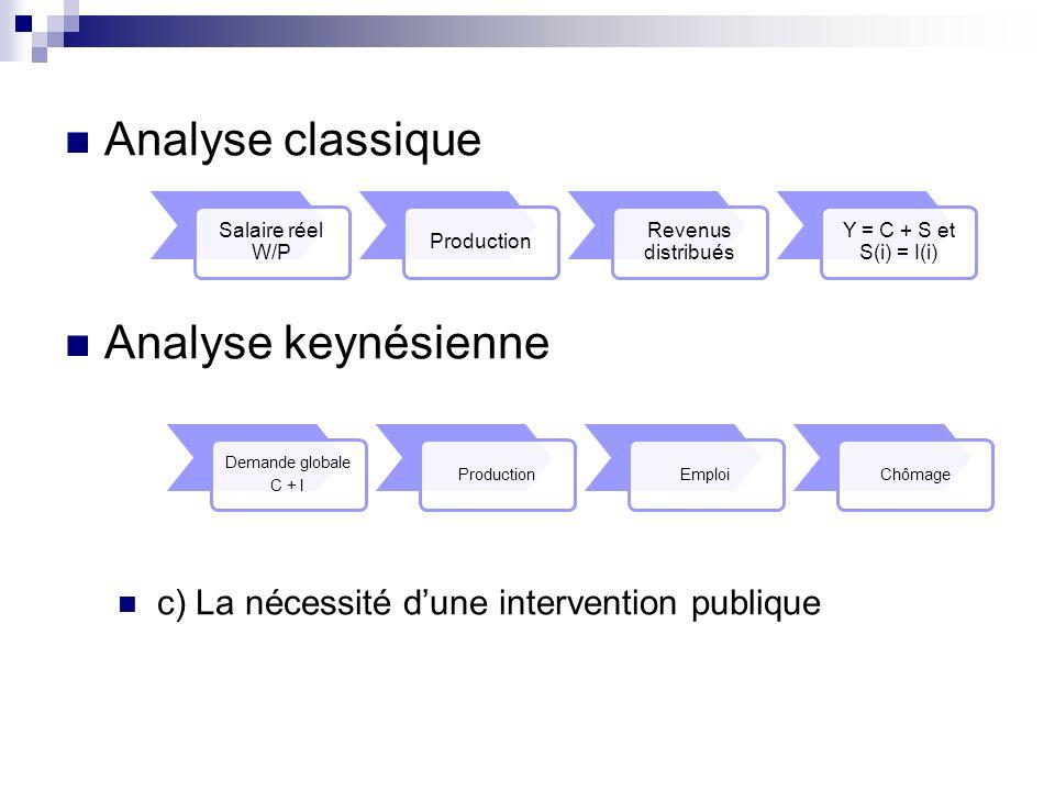 Analyse classique Analyse keynésienne c) La nécessité dune intervention publique Salaire réel W/P Production Revenus distribués Y = C + S et S(i) = I(