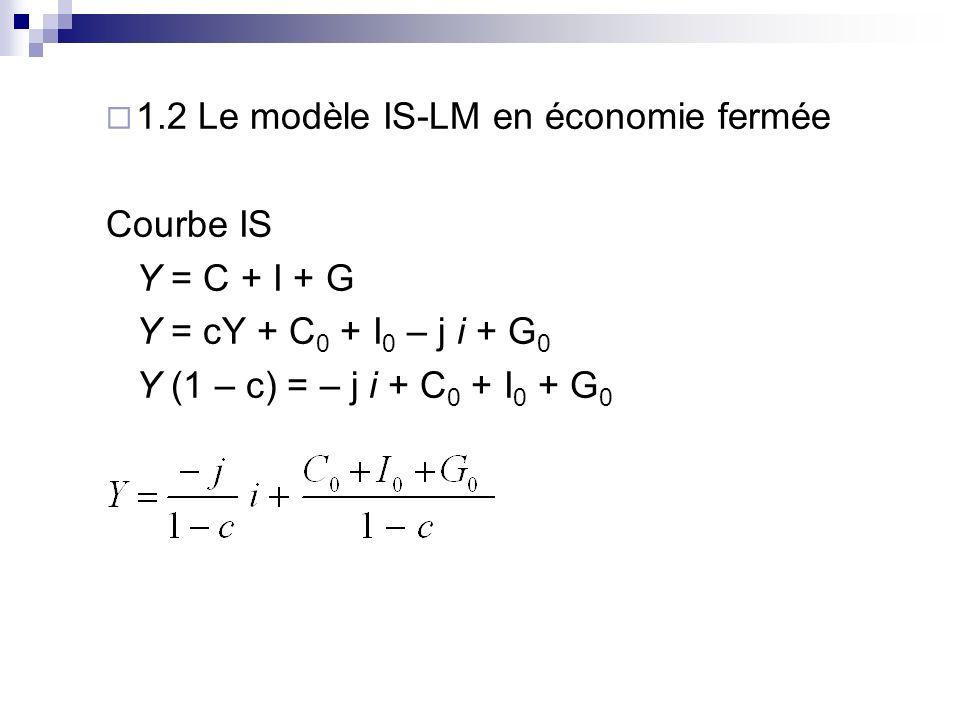 1.2 Le modèle IS-LM en économie fermée Courbe IS Y = C + I + G Y = cY + C 0 + I 0 – j i + G 0 Y (1 – c) = – j i + C 0 + I 0 + G 0