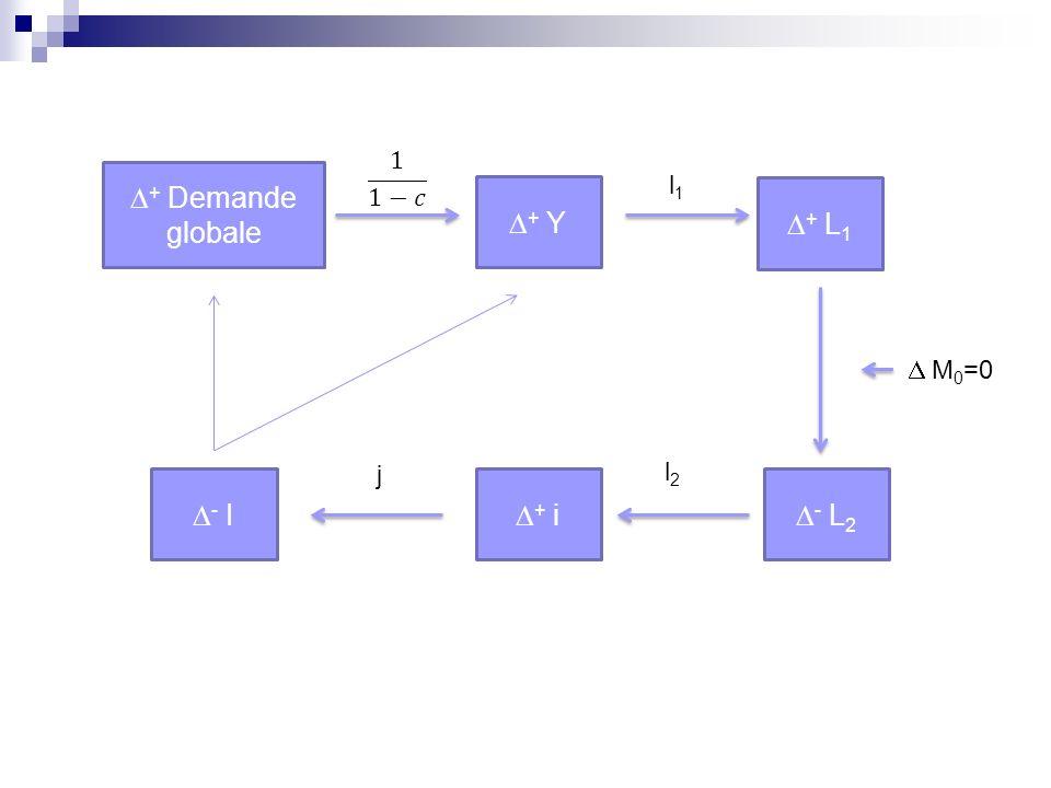 + Demande globale + Y + L 1 l1l1 - L 2 + i - I l2l2 M 0 =0 j