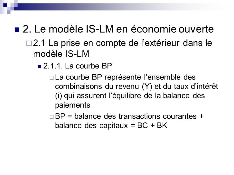 2. Le modèle IS-LM en économie ouverte 2.1 La prise en compte de lextérieur dans le modèle IS-LM 2.1.1. La courbe BP La courbe BP représente lensemble