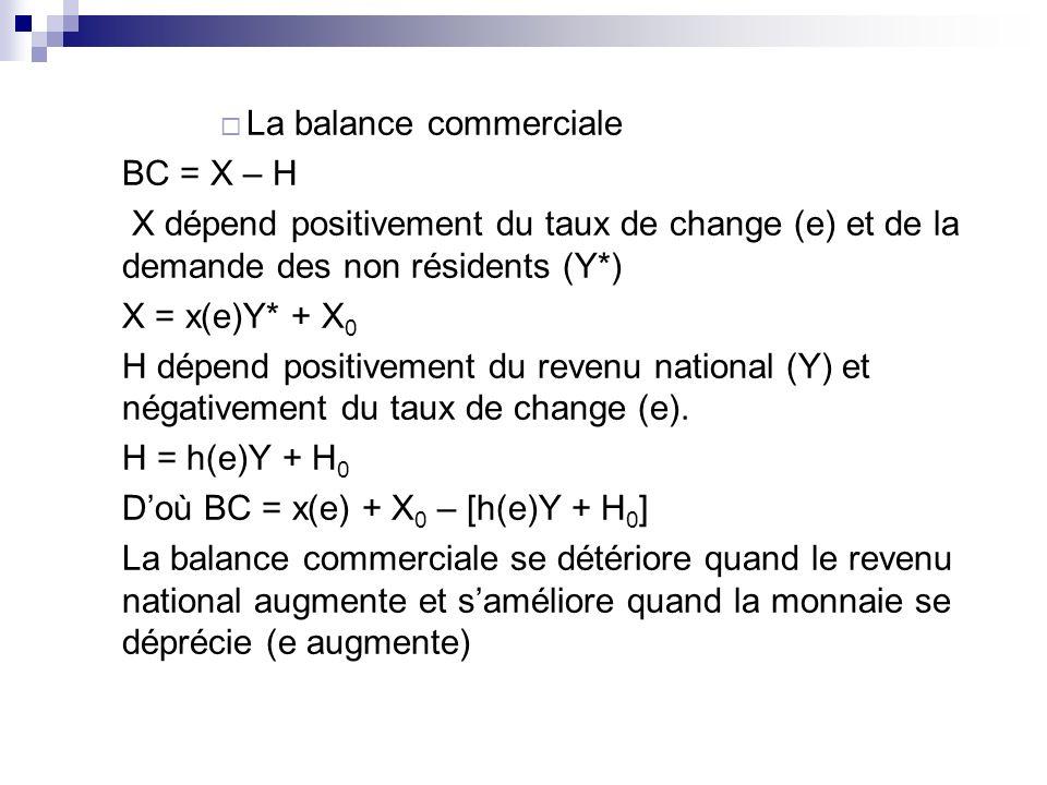 La balance commerciale BC = X – H X dépend positivement du taux de change (e) et de la demande des non résidents (Y*) X = x(e)Y* + X 0 H dépend positi