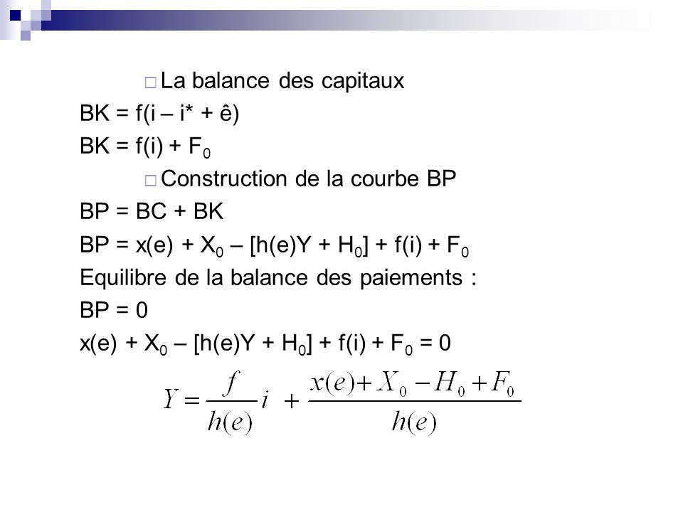 La balance des capitaux BK = f(i – i* + ê) BK = f(i) + F 0 Construction de la courbe BP BP = BC + BK BP = x(e) + X 0 – [h(e)Y + H 0 ] + f(i) + F 0 Equ