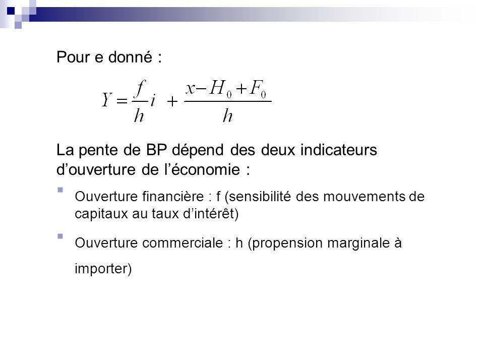 Pour e donné : La pente de BP dépend des deux indicateurs douverture de léconomie : Ouverture financière : f (sensibilité des mouvements de capitaux a