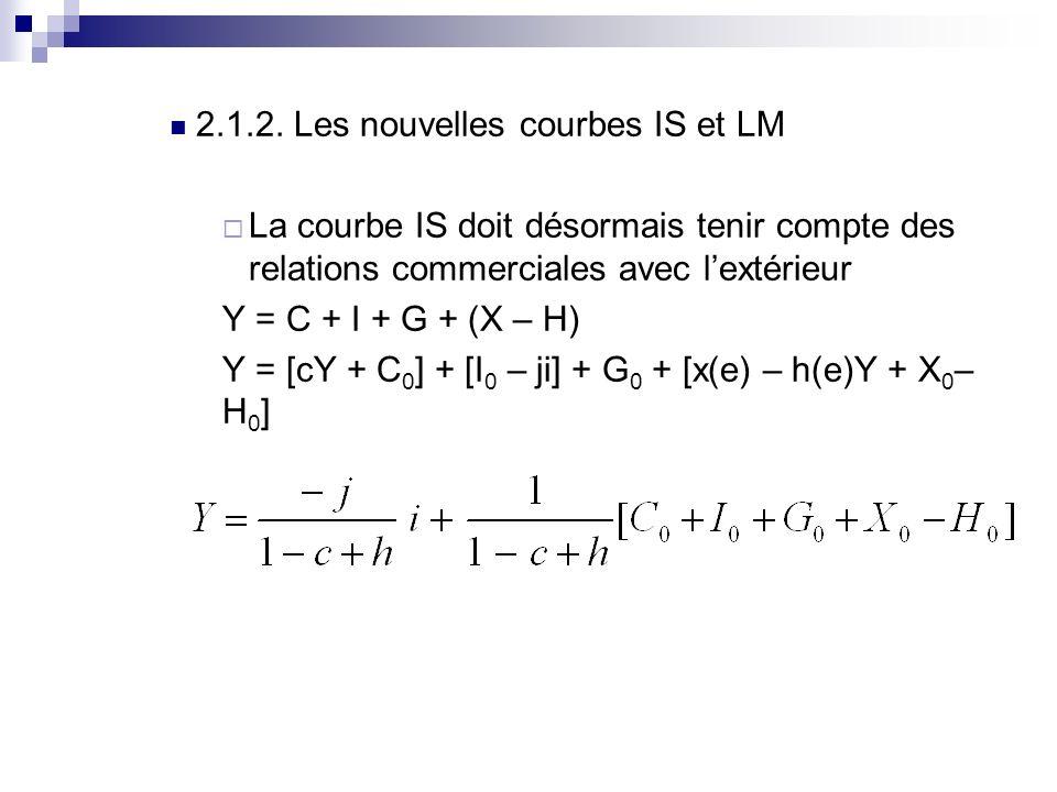 2.1.2. Les nouvelles courbes IS et LM La courbe IS doit désormais tenir compte des relations commerciales avec lextérieur Y = C + I + G + (X – H) Y =