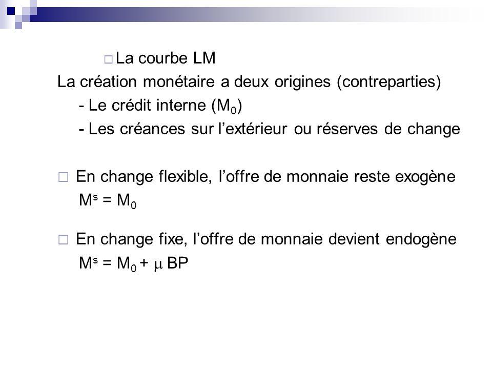 La courbe LM La création monétaire a deux origines (contreparties) - Le crédit interne (M 0 ) - Les créances sur lextérieur ou réserves de change En c