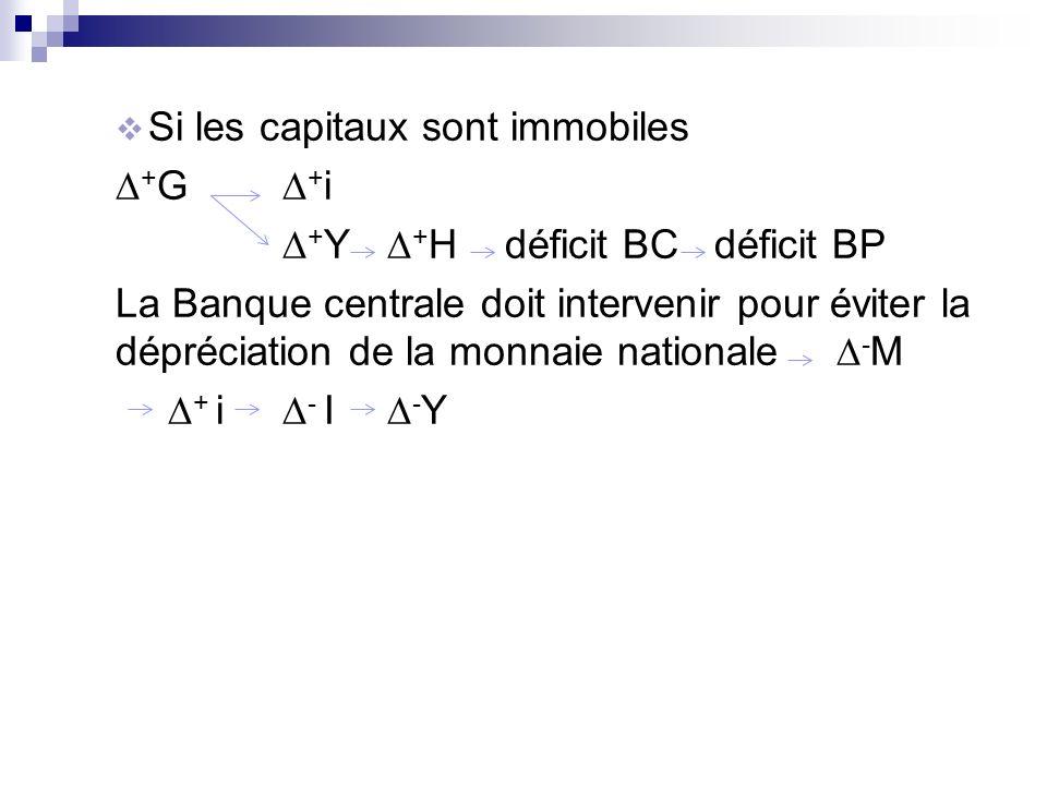 Si les capitaux sont immobiles + G + i + Y + H déficit BC déficit BP La Banque centrale doit intervenir pour éviter la dépréciation de la monnaie nati