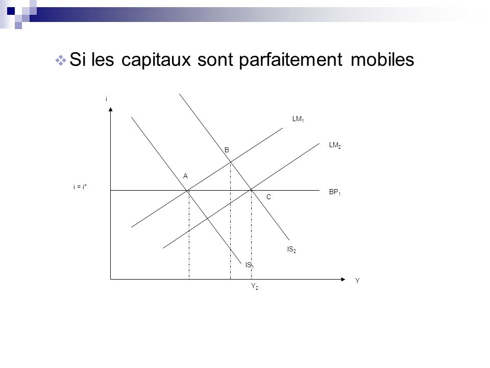 Si les capitaux sont parfaitement mobiles BP 1 IS 1 Y i = i* i IS 2 LM 2 LM 1 A B C Y2Y2