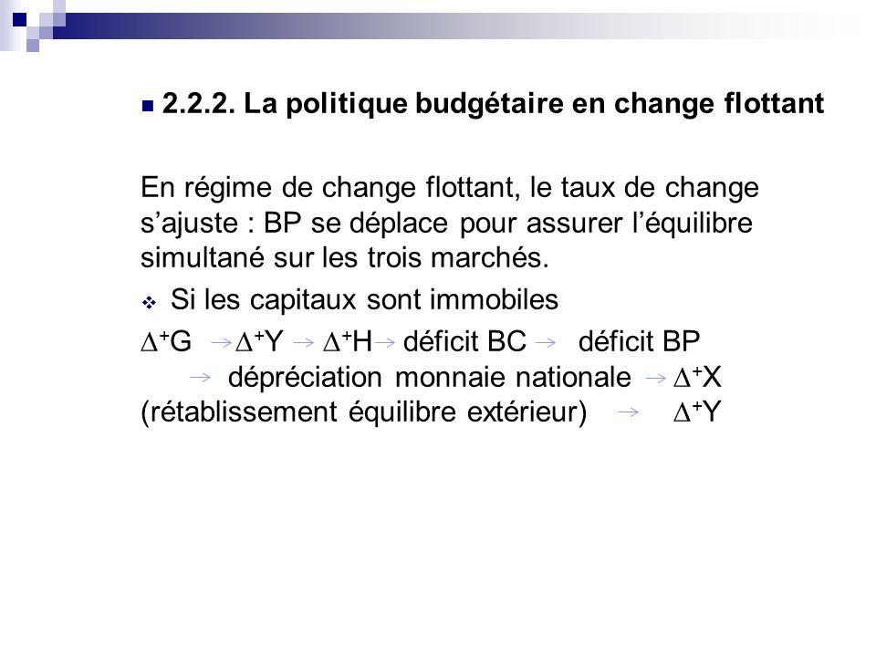 2.2.2. La politique budgétaire en change flottant En régime de change flottant, le taux de change sajuste : BP se déplace pour assurer léquilibre simu