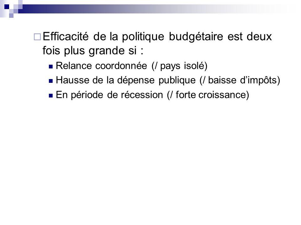 Efficacité de la politique budgétaire est deux fois plus grande si : Relance coordonnée (/ pays isolé) Hausse de la dépense publique (/ baisse dimpôts