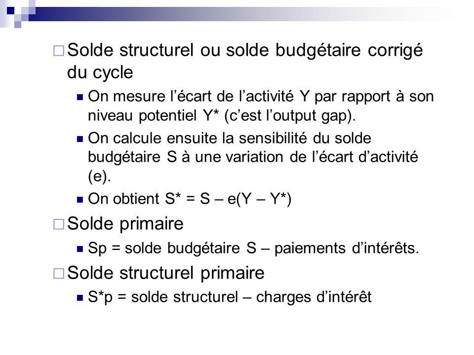 Solde structurel ou solde budgétaire corrigé du cycle On mesure lécart de lactivité Y par rapport à son niveau potentiel Y* (cest loutput gap). On cal
