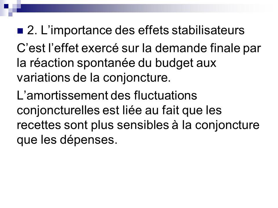2. Limportance des effets stabilisateurs Cest leffet exercé sur la demande finale par la réaction spontanée du budget aux variations de la conjoncture