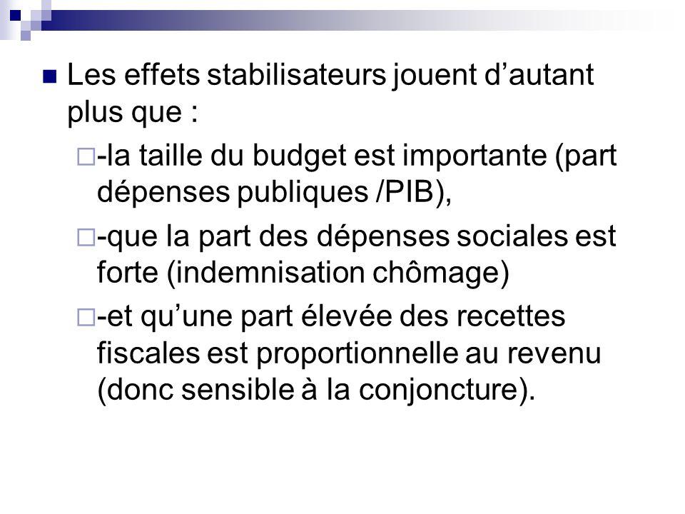 Les effets stabilisateurs jouent dautant plus que : -la taille du budget est importante (part dépenses publiques /PIB), -que la part des dépenses soci