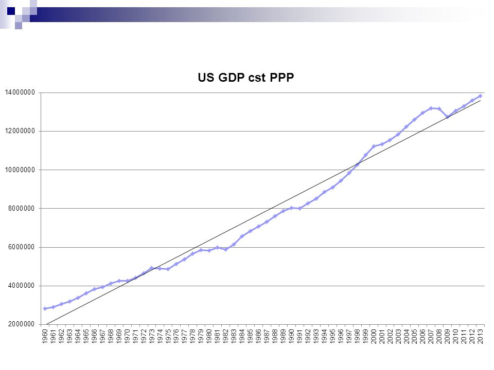 Impact conjoncturel sur les finances publiques :