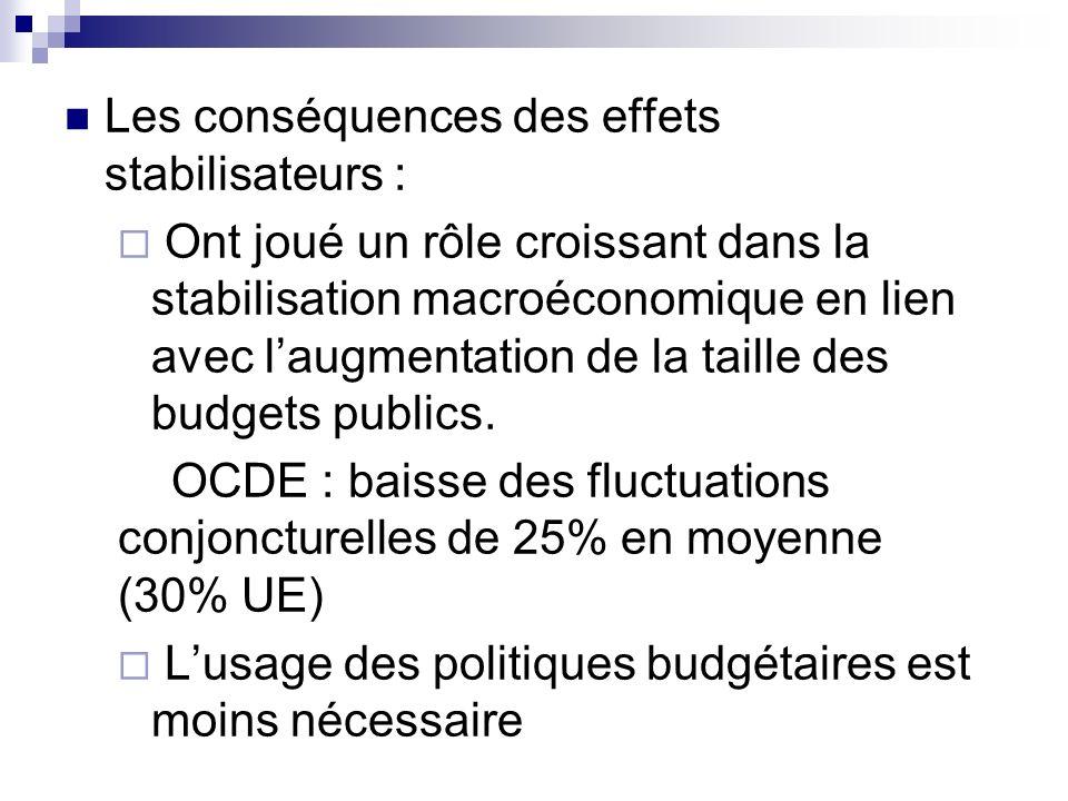 Les conséquences des effets stabilisateurs : Ont joué un rôle croissant dans la stabilisation macroéconomique en lien avec laugmentation de la taille
