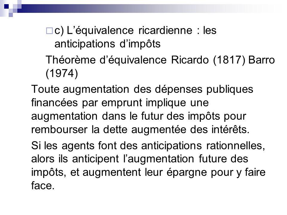 c) Léquivalence ricardienne : les anticipations dimpôts Théorème déquivalence Ricardo (1817) Barro (1974) Toute augmentation des dépenses publiques fi