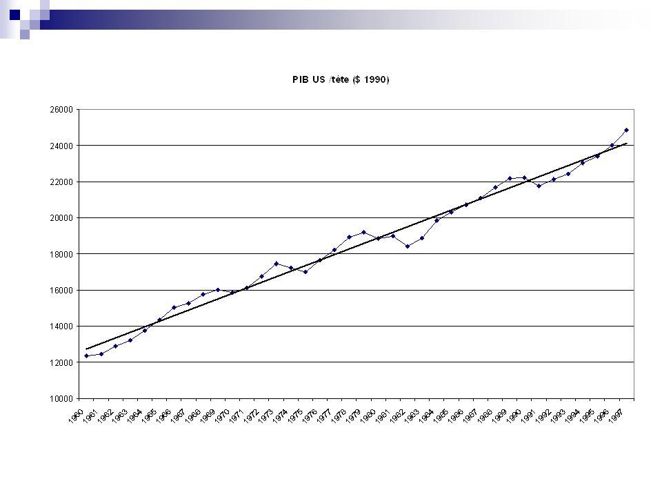 a) Des déficits publics permanents depuis 1975 - Depuis 1975, les déficits publics ont presque toujours été supérieurs à 3% du PIB 0,4% du PIB entre 1961 et 1973, 3,9% sur la période 1974-1984 (3% aux Etats-Unis), 5,1% entre 1985 et 1994 (4,3% aux Etats- Unis) -2,6% en Europe, -2% aux Etats-Unis entre 1995 et 2007 -4,8% entre 2008 et 2010 en Europe, -9,4% aux Etats-Unis