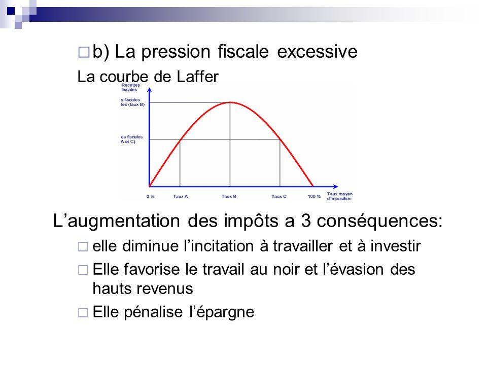 b) La pression fiscale excessive La courbe de Laffer Laugmentation des impôts a 3 conséquences: elle diminue lincitation à travailler et à investir El