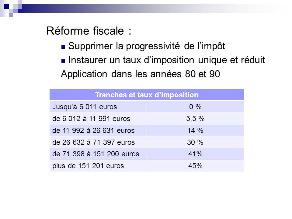 Réforme fiscale : Supprimer la progressivité de limpôt Instaurer un taux dimposition unique et réduit Application dans les années 80 et 90 Tranches et