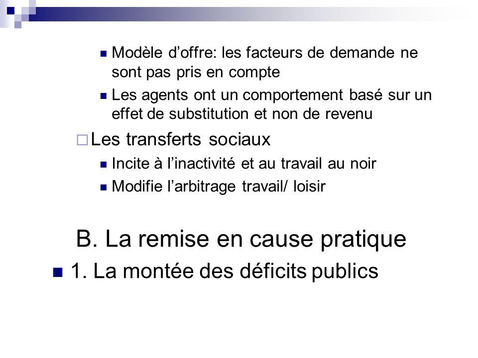 Modèle doffre: les facteurs de demande ne sont pas pris en compte Les agents ont un comportement basé sur un effet de substitution et non de revenu Le