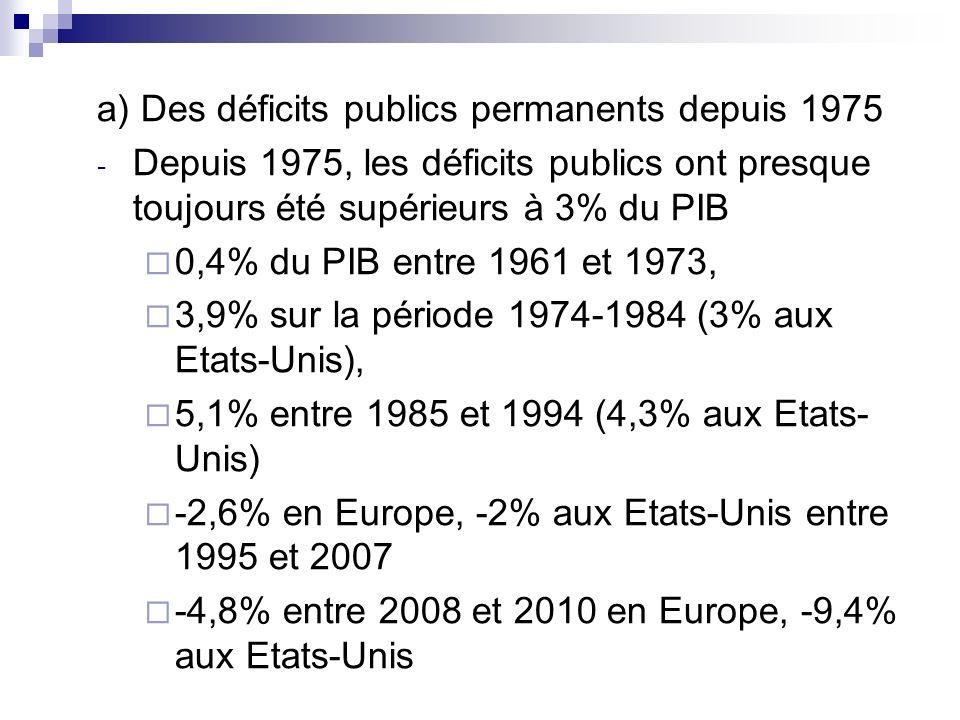 a) Des déficits publics permanents depuis 1975 - Depuis 1975, les déficits publics ont presque toujours été supérieurs à 3% du PIB 0,4% du PIB entre 1