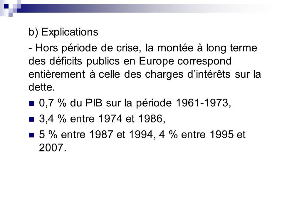 b) Explications - Hors période de crise, la montée à long terme des déficits publics en Europe correspond entièrement à celle des charges dintérêts su